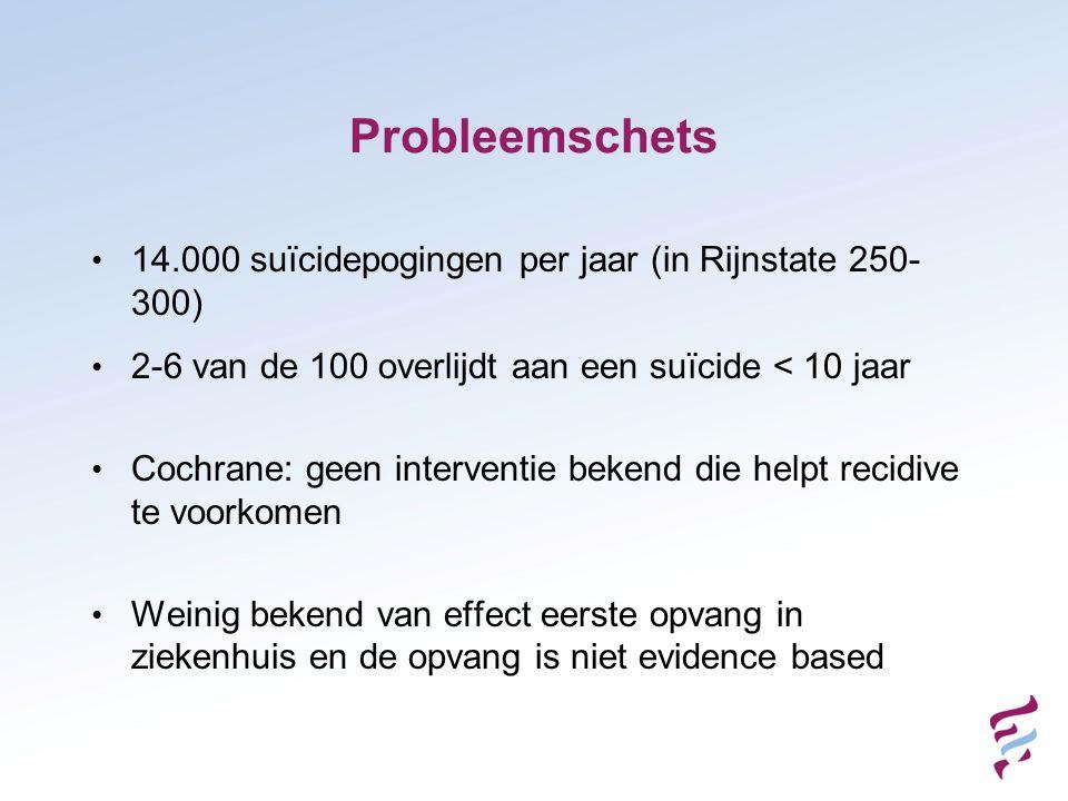 Probleemschets • 14.000 suïcidepogingen per jaar (in Rijnstate 250- 300) • 2-6 van de 100 overlijdt aan een suïcide < 10 jaar • Cochrane: geen interventie bekend die helpt recidive te voorkomen • Weinig bekend van effect eerste opvang in ziekenhuis en de opvang is niet evidence based