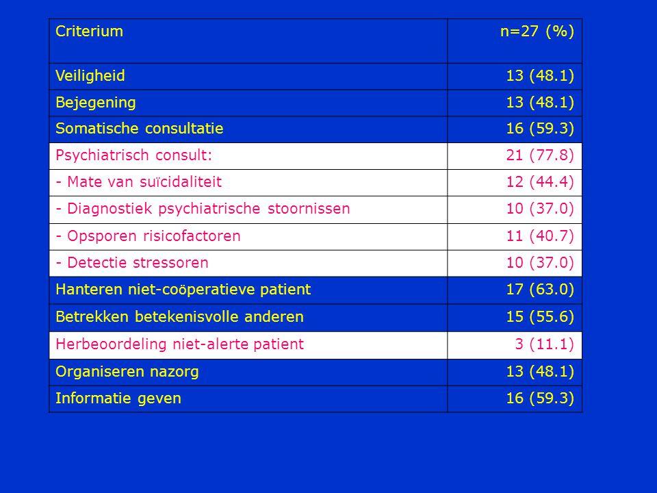Criterium n=27 (%) Veiligheid13 (48.1) Bejegening13 (48.1) Somatische consultatie16 (59.3) Psychiatrisch consult:21 (77.8) - Mate van su ï cidaliteit12 (44.4) - Diagnostiek psychiatrische stoornissen10 (37.0) - Opsporen risicofactoren11 (40.7) - Detectie stressoren10 (37.0) Hanteren niet-co ö peratieve patient17 (63.0) Betrekken betekenisvolle anderen15 (55.6) Herbeoordeling niet-alerte patient3 (11.1) Organiseren nazorg13 (48.1) Informatie geven16 (59.3)
