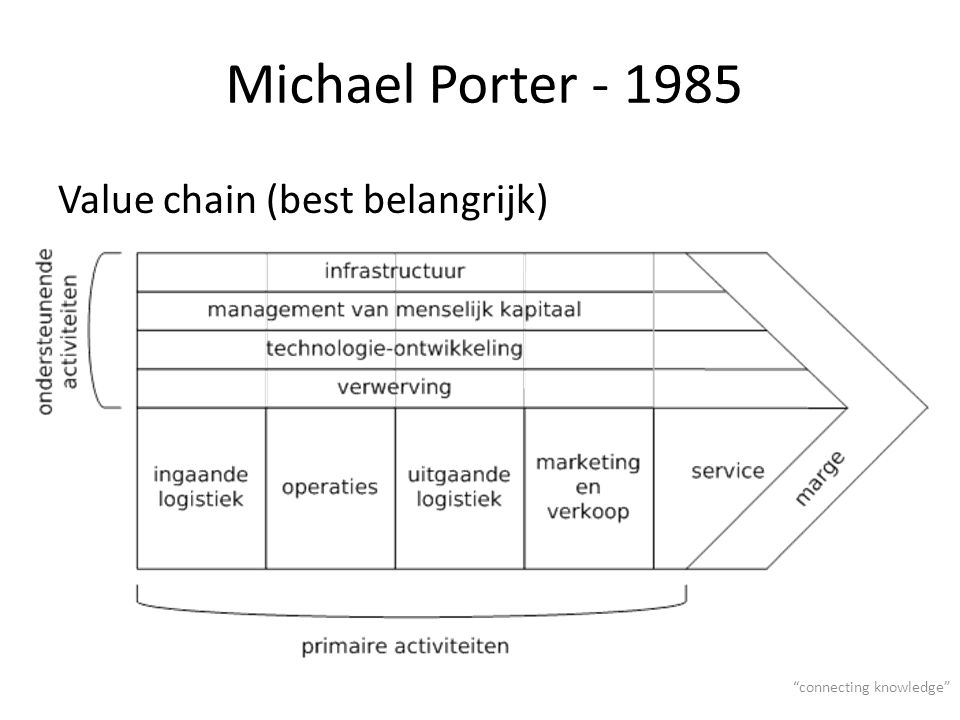 Michael Porter Value chain (best belangrijk) connecting knowledge