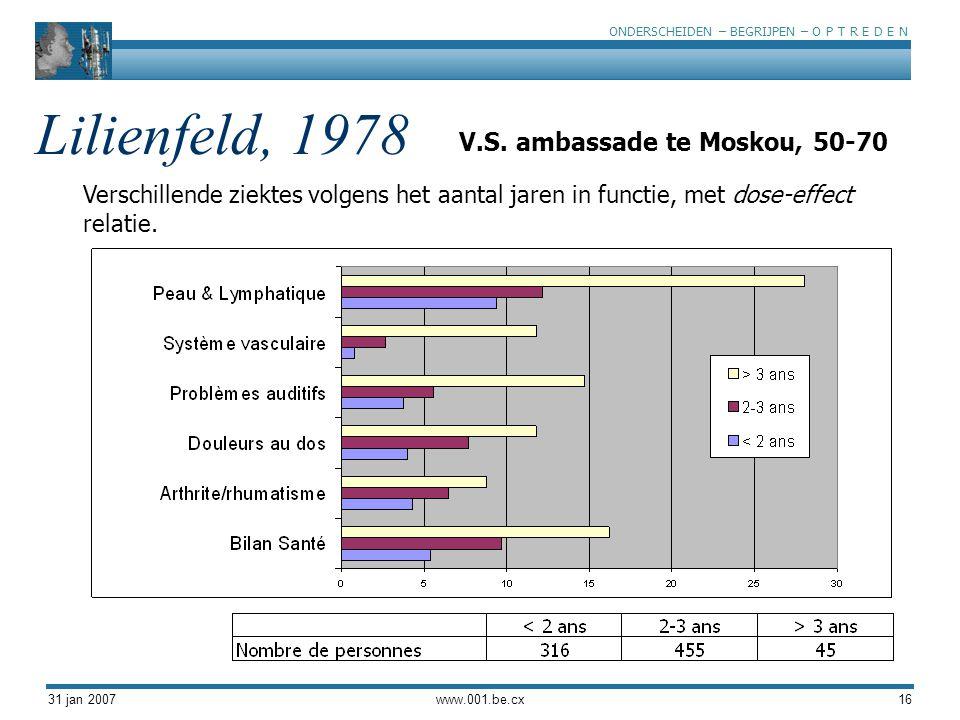 ONDERSCHEIDEN – BEGRIJPEN – O P T R E D E N 31 jan 2007www.001.be.cx16 Lilienfeld, 1978 Verschillende ziektes volgens het aantal jaren in functie, met dose-effect relatie.