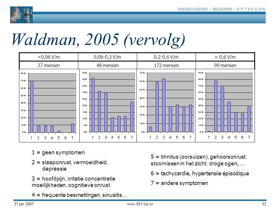 ONDERSCHEIDEN – BEGRIJPEN – O P T R E D E N 31 jan 2007www.001.be.cx33 Waldman, 2005 (vervolg) <0,06 V/m0,06-0,2 V/m0,2-0,6 V/m> 0,6 V/m 37 mensen48 mensen172 mensen99 mensen 1 = geen symptomen 2 = slaaponrust, vermoeidheid, depressie 3 = hoofdpijn, irritatie concentratie moeilijkheden, cognitieve onrust 4 = frequente besmettingen, sinusitis...