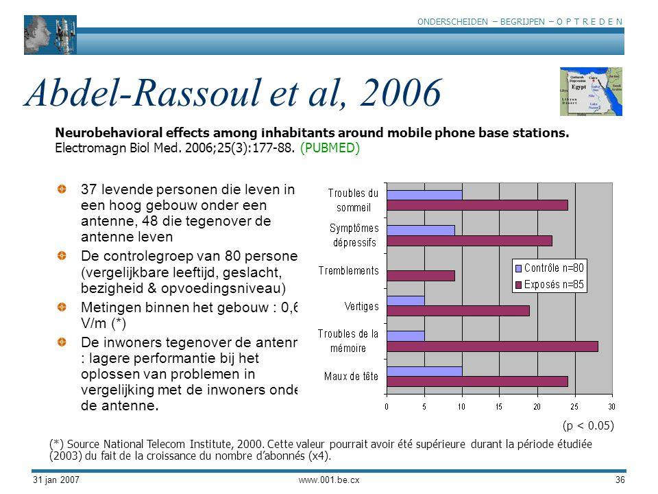 ONDERSCHEIDEN – BEGRIJPEN – O P T R E D E N 31 jan 2007www.001.be.cx36 Abdel-Rassoul et al, 2006 Neurobehavioral effects among inhabitants around mobile phone base stations.
