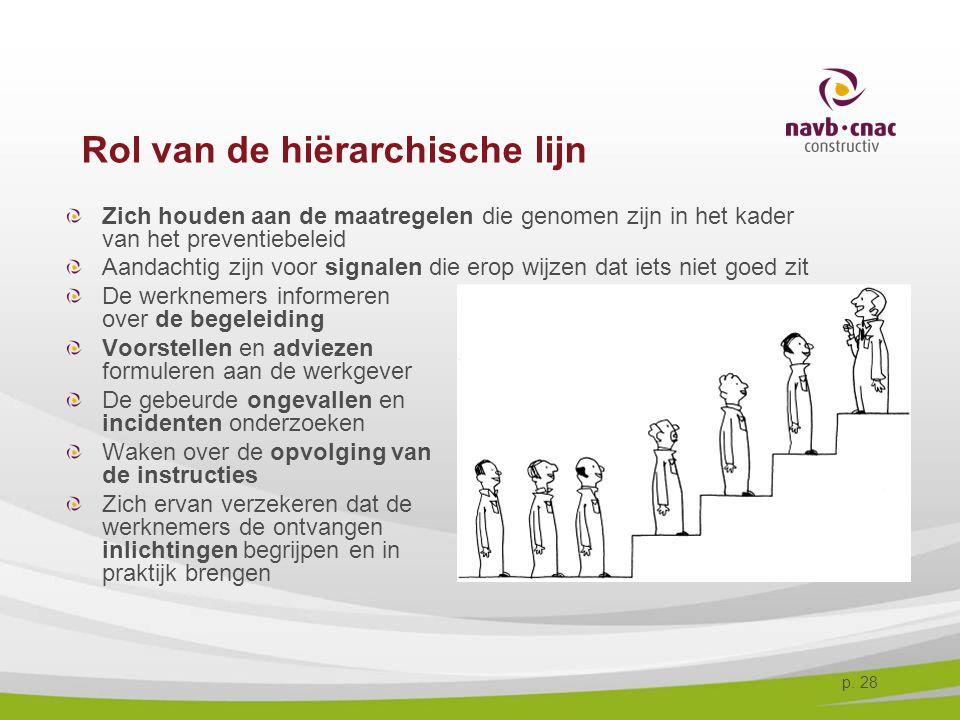 p. 28 Rol van de hiërarchische lijn Zich houden aan de maatregelen die genomen zijn in het kader van het preventiebeleid Aandachtig zijn voor signalen