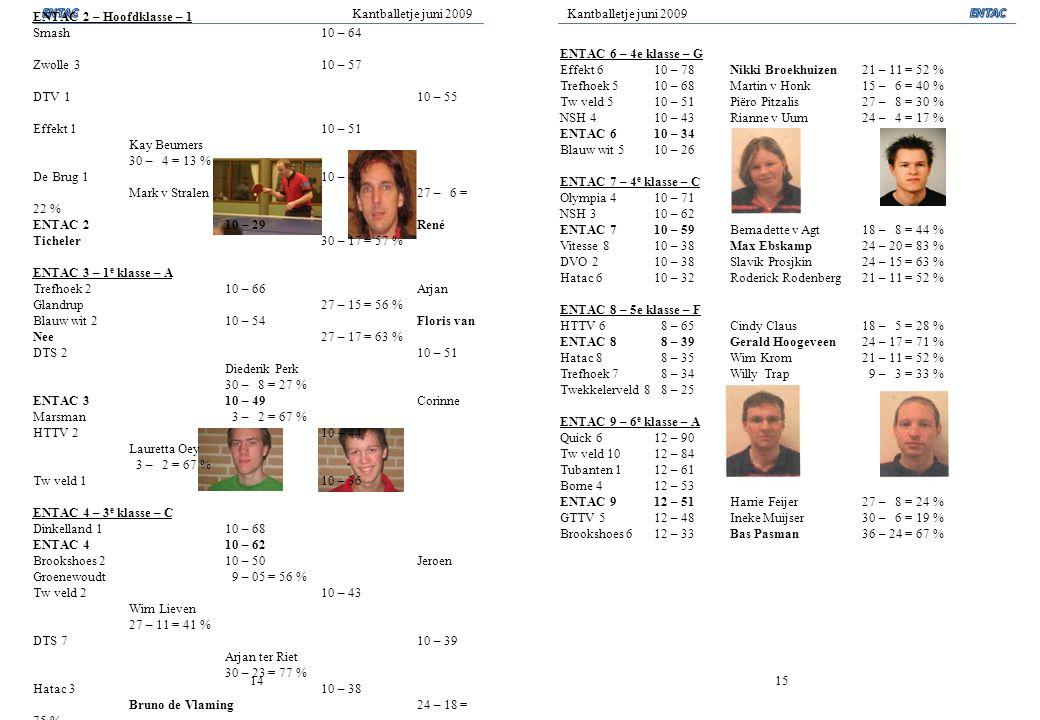 Kantballetje juni 2009 1415 Standen + persoonlijke resultaten senioren voorjaar 2009 ENTAC 1 – 2 e divisie – 1 SKF 110 – 75 Joost Geesing 27 – 19 = 70