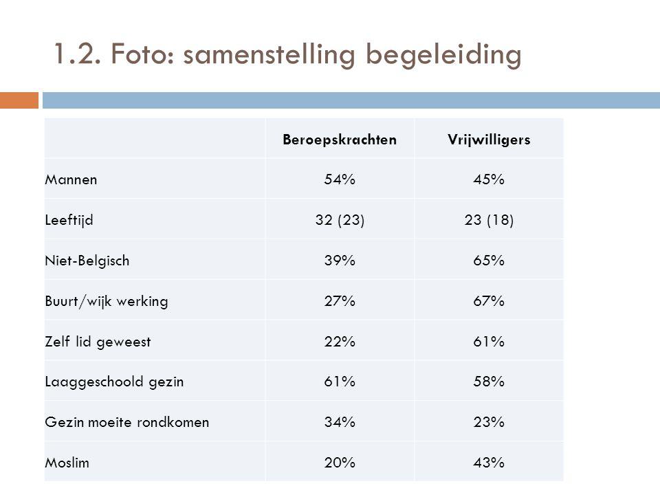 1.2. Foto: samenstelling begeleiding BeroepskrachtenVrijwilligers Mannen54%45% Leeftijd32 (23)23 (18) Niet-Belgisch39%65% Buurt/wijk werking27%67% Zel