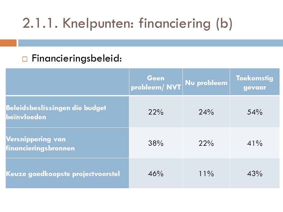 2.1.1. Knelpunten: financiering (b)  Financieringsbeleid: Geen probleem/ NVT Nu probleem Toekomstig gevaar Beleidsbeslissingen die budget beïnvloeden