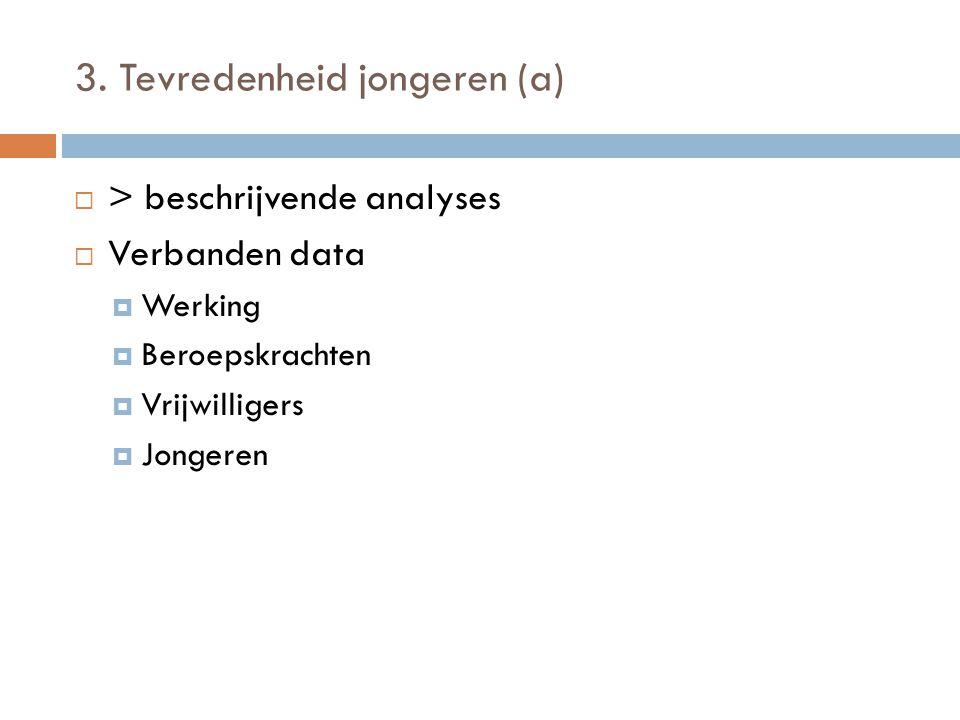 3. Tevredenheid jongeren (a)  > beschrijvende analyses  Verbanden data  Werking  Beroepskrachten  Vrijwilligers  Jongeren