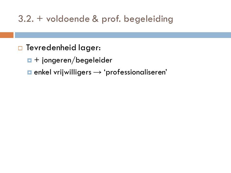 3.2. + voldoende & prof. begeleiding  Tevredenheid lager:  + jongeren/begeleider  enkel vrijwilligers → 'professionaliseren'