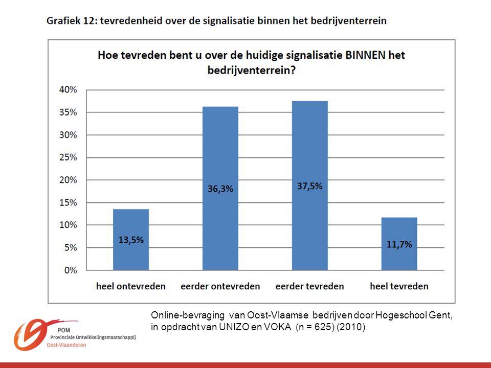 Online-bevraging van Oost-Vlaamse bedrijven door Hogeschool Gent, in opdracht van UNIZO en VOKA (n = 625) (2010)