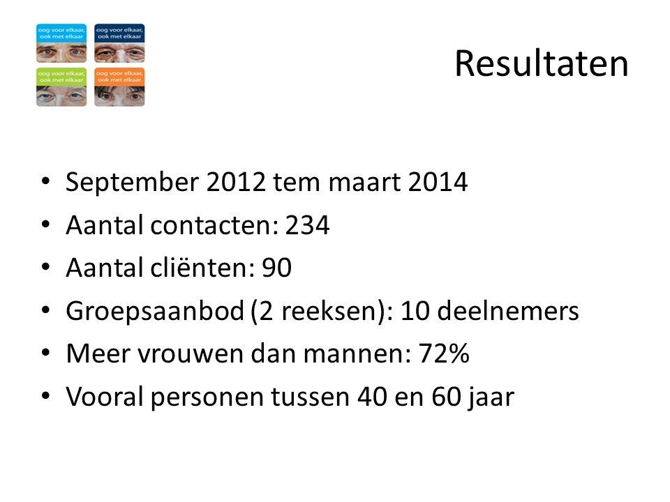 Resultaten • September 2012 tem maart 2014 • Aantal contacten: 234 • Aantal cliënten: 90 • Groepsaanbod (2 reeksen): 10 deelnemers • Meer vrouwen dan