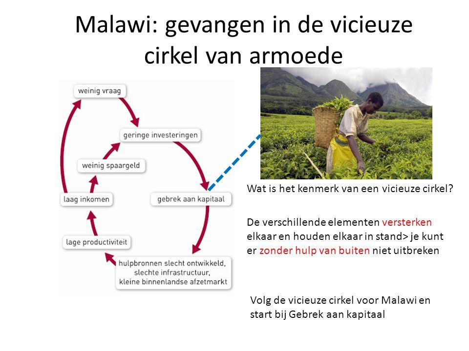 Malawi: gevangen in de vicieuze cirkel van armoede Wat is het kenmerk van een vicieuze cirkel? De verschillende elementen versterken elkaar en houden