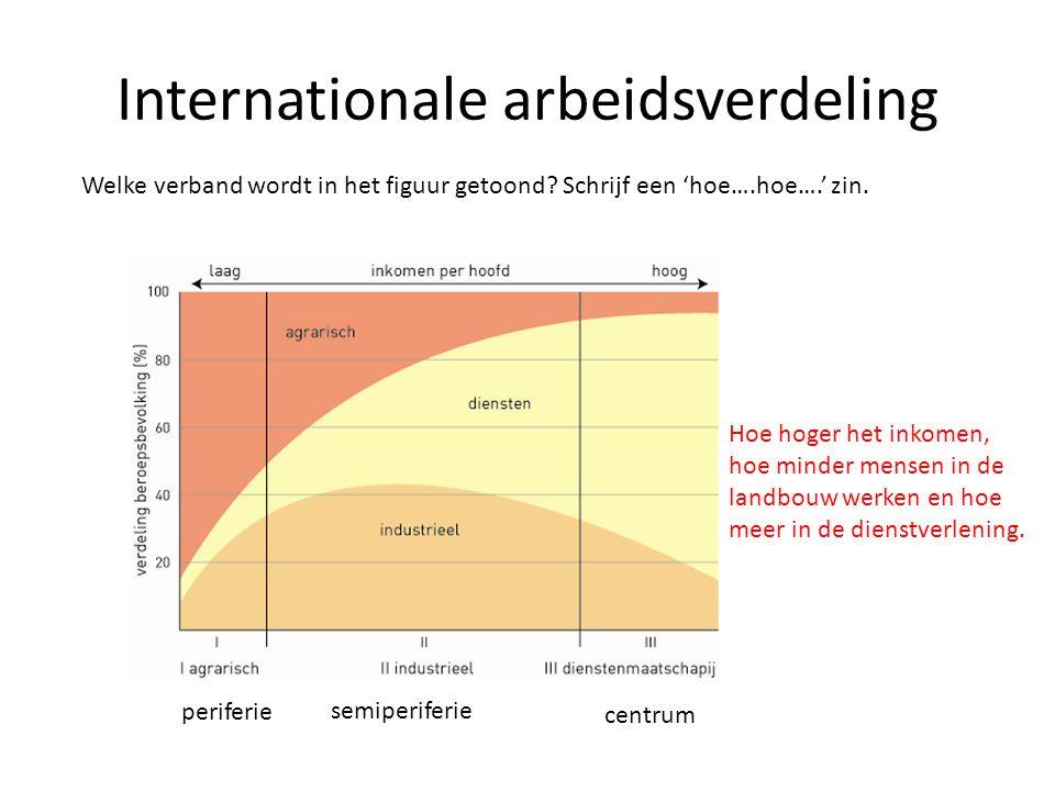 Internationale arbeidsverdeling Welke verband wordt in het figuur getoond? Schrijf een 'hoe….hoe….' zin. periferie semiperiferie centrum Hoe hoger het