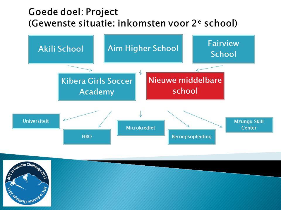 Goede doel: Project (Gewenste situatie: inkomsten voor 2 e school) Akili School Aim Higher School Fairview School Kibera Girls Soccer Academy Universi