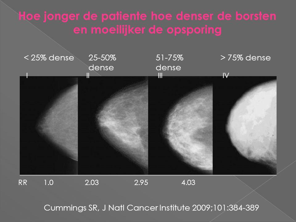 Hoe jonger de patiente hoe denser de borsten en moeilijker de opsporing IIIIIIIV < 25% dense> 75% dense51-75% dense 25-50% dense RR 1.0 2.03 2.95 4.03