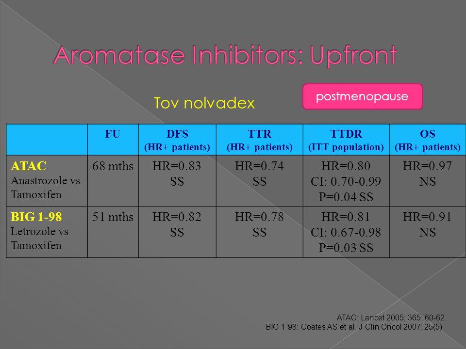 FUDFS (HR+ patients) TTR (HR+ patients) TTDR (ITT population) OS (HR+ patients) ATAC Anastrozole vs Tamoxifen 68 mthsHR=0.83 SS HR=0.74 SS HR=0.80 CI: