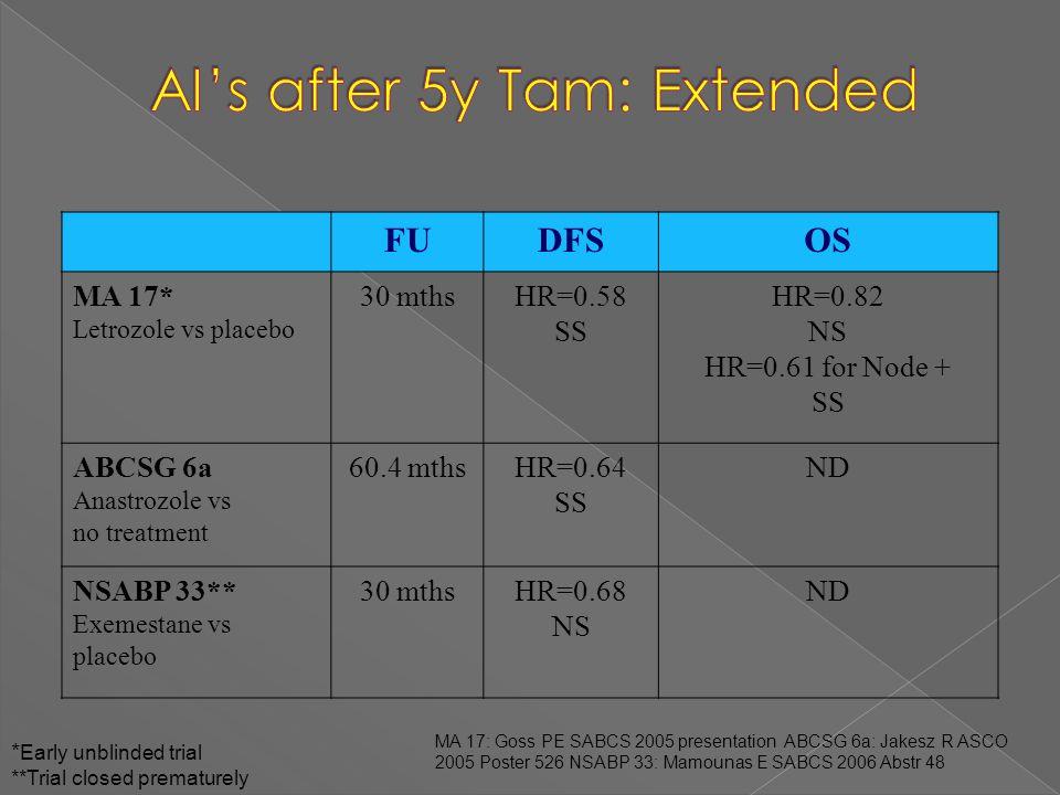 FUDFSOS MA 17* Letrozole vs placebo 30 mthsHR=0.58 SS HR=0.82 NS HR=0.61 for Node + SS ABCSG 6a Anastrozole vs no treatment 60.4 mthsHR=0.64 SS ND NSA