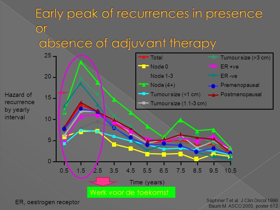 ER, oestrogen receptor Saphner T et al. J Clin Oncol 1996 Baum M. ASCO 2005, poster 612 Werk voor de toekomst