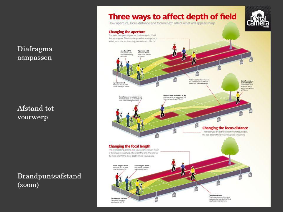 Diafragma aanpassen Afstand tot voorwerp Brandpuntsafstand (zoom)