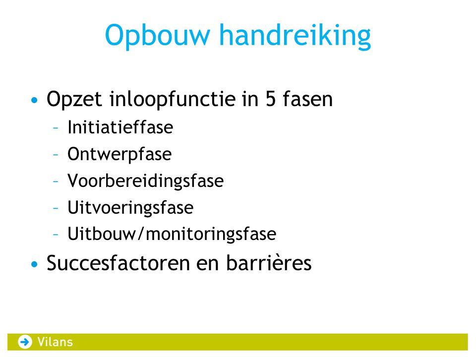 Opbouw handreiking •Opzet inloopfunctie in 5 fasen –Initiatieffase –Ontwerpfase –Voorbereidingsfase –Uitvoeringsfase –Uitbouw/monitoringsfase •Succesf