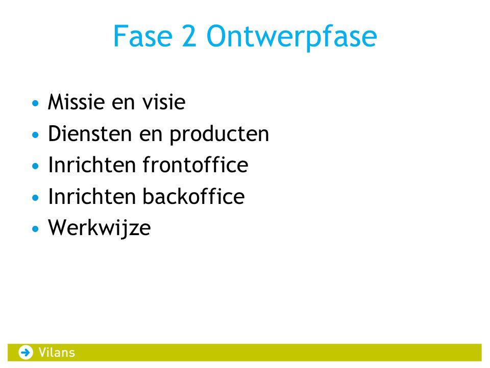 Fase 2 Ontwerpfase •Missie en visie •Diensten en producten •Inrichten frontoffice •Inrichten backoffice •Werkwijze