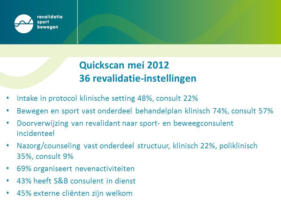 Quickscan mei 2012 36 revalidatie-instellingen • Intake in protocol klinische setting 48%, consult 22% • Bewegen en sport vast onderdeel behandelplan klinisch 74%, consult 57% • Doorverwijzing van revalidant naar sport- en beweegconsulent incidenteel • Nazorg/counseling vast onderdeel structuur, klinisch 22%, poliklinisch 35%, consult 9% • 69% organiseert nevenactiviteiten • 43% heeft S&B consulent in dienst • 45% externe cliënten zijn welkom