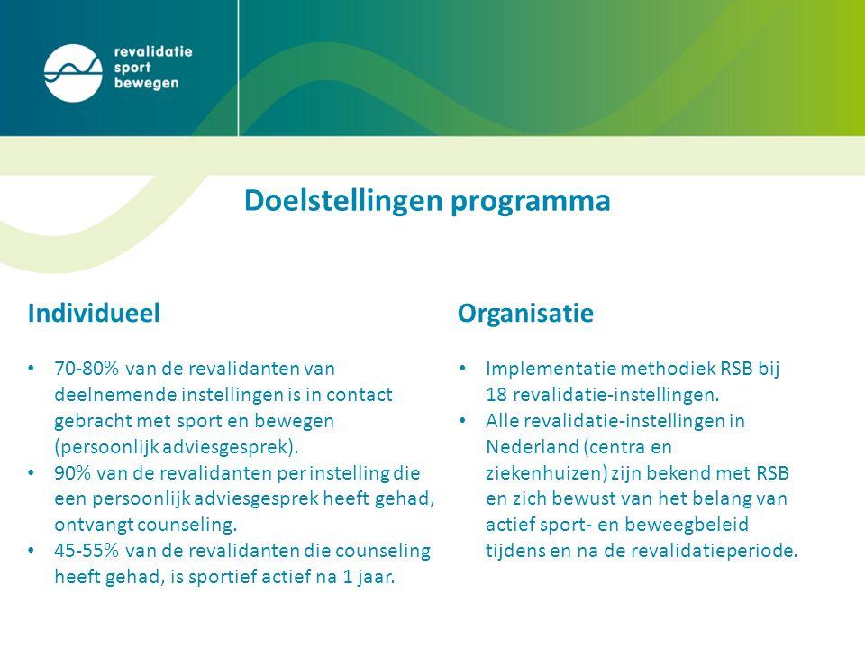 Doelstellingen programma • 70-80% van de revalidanten van deelnemende instellingen is in contact gebracht met sport en bewegen (persoonlijk adviesgesprek).