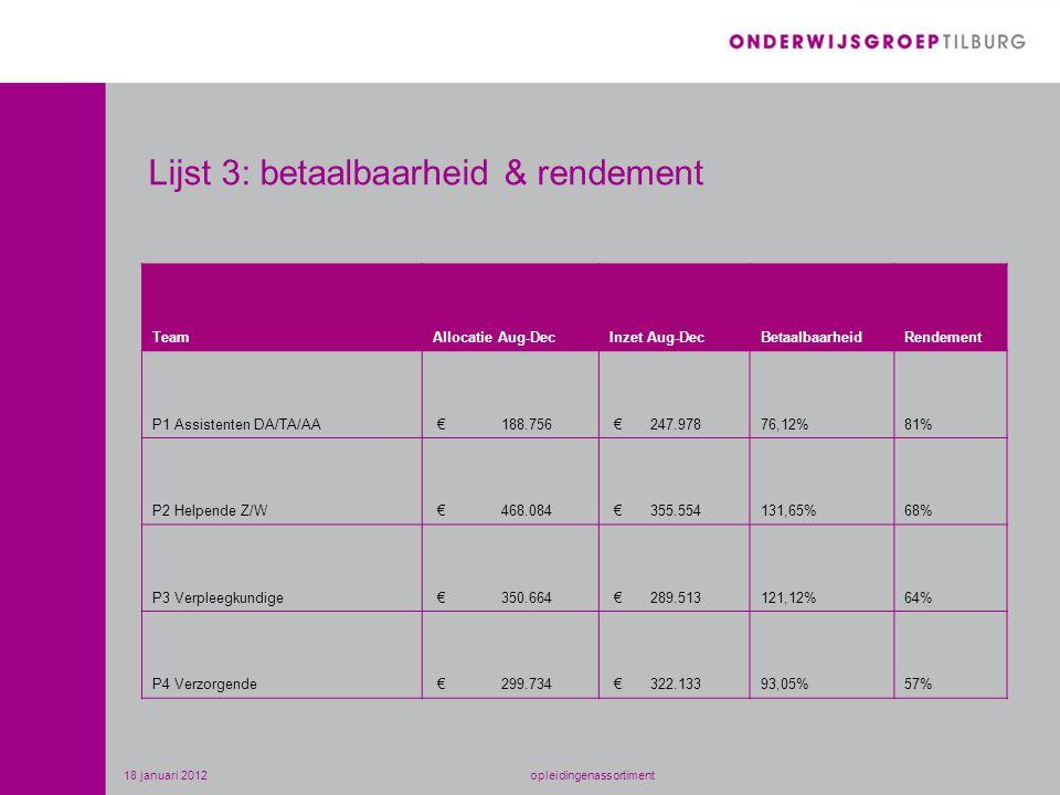 Lijst 3: betaalbaarheid & rendement TeamAllocatie Aug-DecInzet Aug-DecBetaalbaarheidRendement P1 Assistenten DA/TA/AA € 188.756 € 247.97876,12%81% P2 Helpende Z/W € 468.084 € 355.554131,65%68% P3 Verpleegkundige € 350.664 € 289.513121,12%64% P4 Verzorgende € 299.734 € 322.13393,05%57% 18 januari 2012opleidingenassortiment