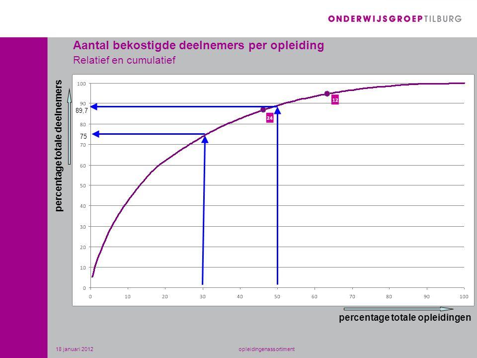Aantal bekostigde deelnemers per opleiding Relatief en cumulatief percentage totale deelnemers percentage totale opleidingen 89,7 75 18 januari 2012opleidingenassortiment