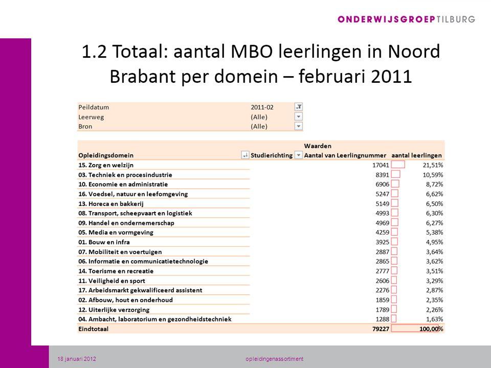 18 januari 2012opleidingenassortiment