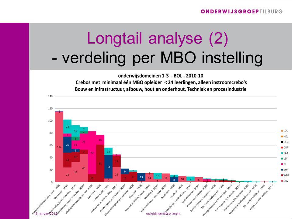 Longtail analyse (2) - verdeling per MBO instelling 18 januari 2012opleidingenassortiment