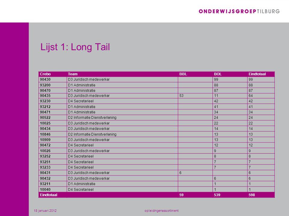 Lijst 1: Long Tail CreboTeamBBLBOLEindtotaal 90430D3 Juridisch medewerker99 93200D1 Administratie88 90470D1 Administratie87 90435D3 Juridisch medewerk