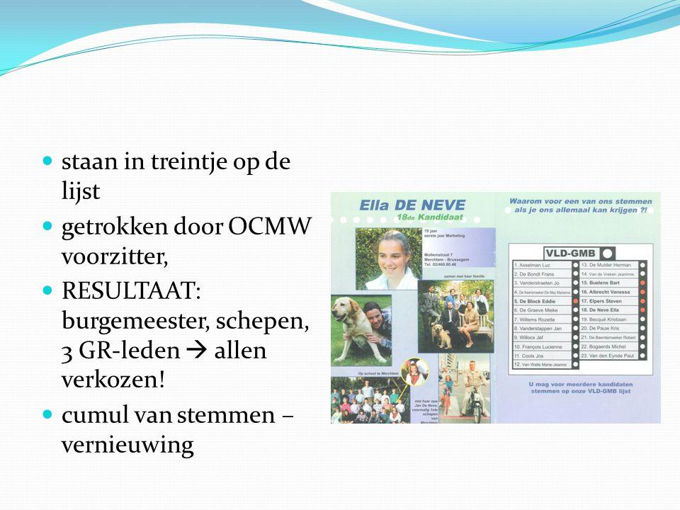  staan in treintje op de lijst  getrokken door OCMW voorzitter,  RESULTAAT: burgemeester, schepen, 3 GR-leden  allen verkozen.