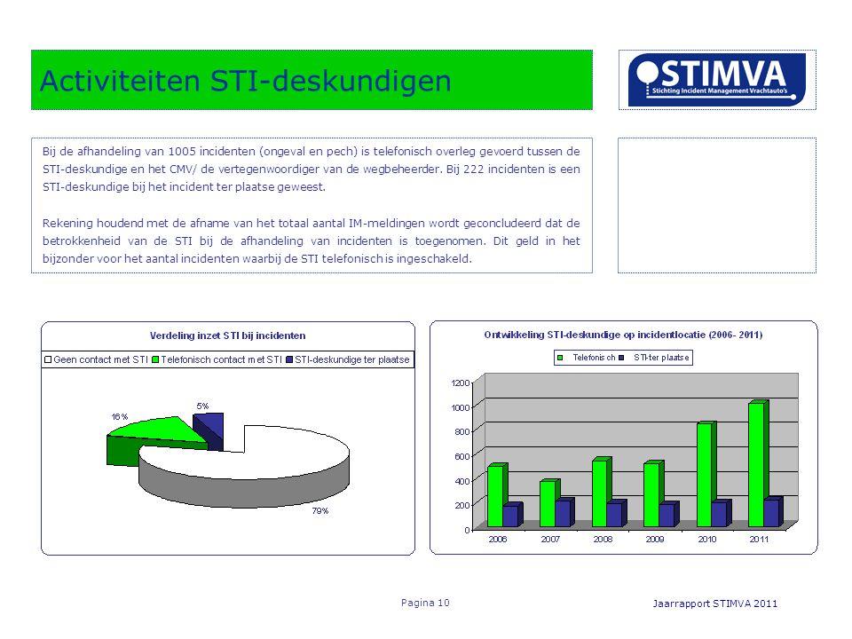 Inzet STI deskundige bij IM- bergingen naar categorie, absoluut en relatief.