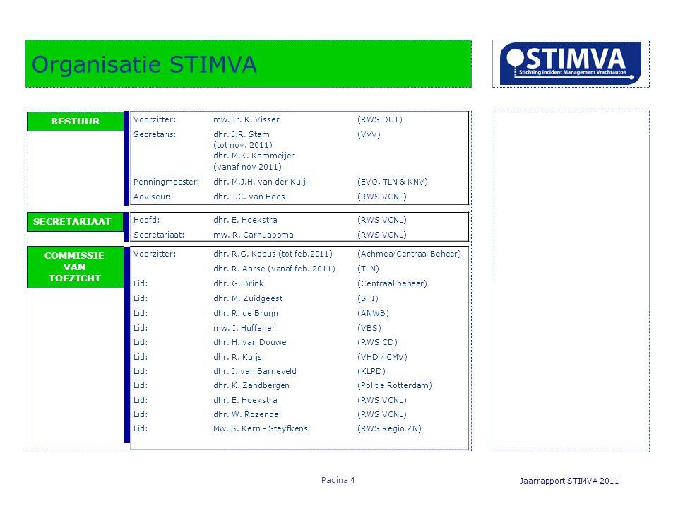 Organisatie STIMVA Jaarrapport STIMVA 2011 Pagina 4 BESTUUR SECRETARIAAT COMMISSIE VAN TOEZICHT Voorzitter:mw.