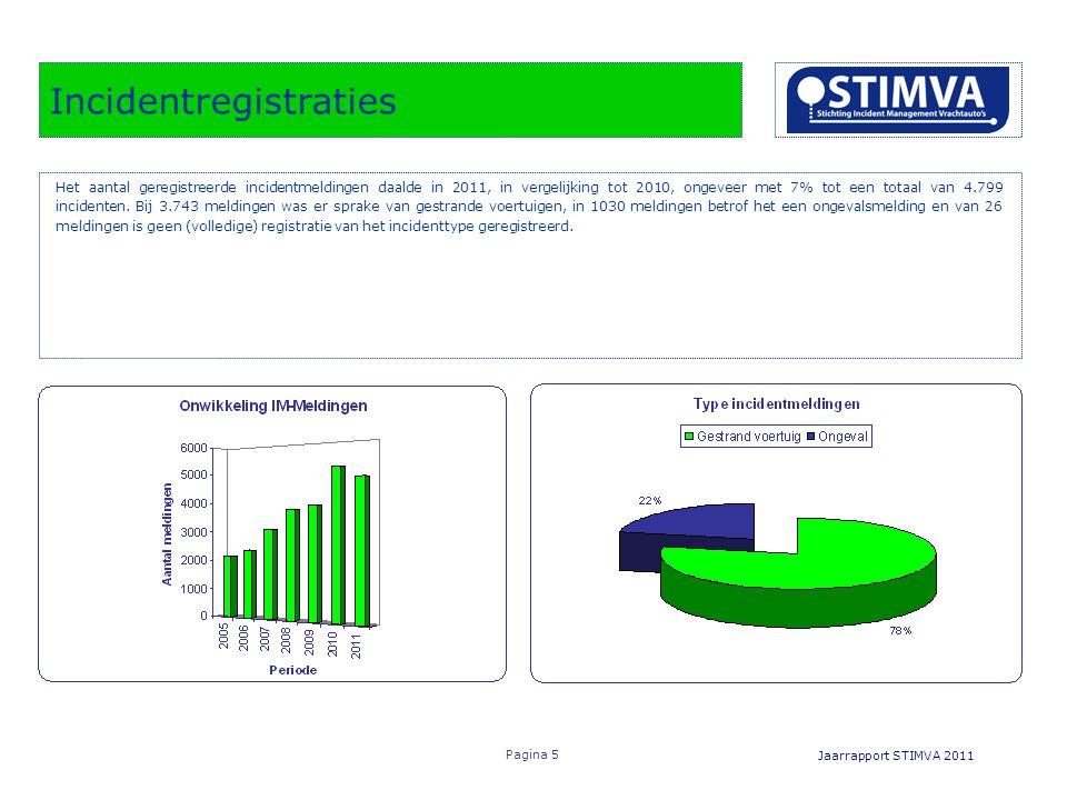 Incidentregistraties Jaarrapport STIMVA 2011 Pagina 5 Het aantal geregistreerde incidentmeldingen daalde in 2011, in vergelijking tot 2010, ongeveer met 7% tot een totaal van 4.799 incidenten.