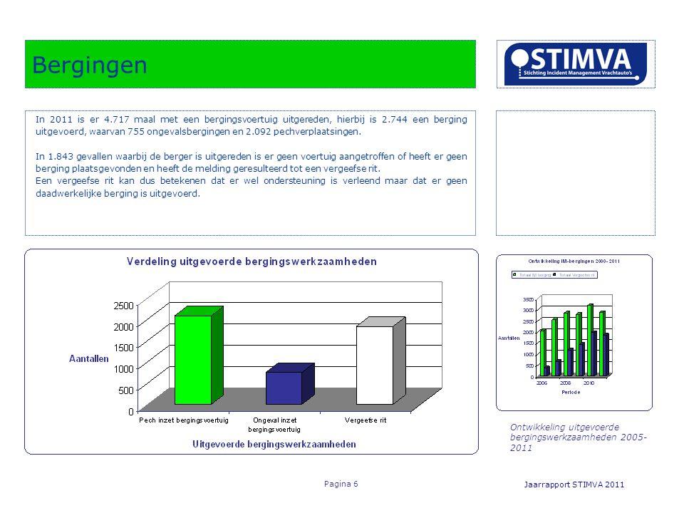 Ontwikkeling uitgevoerde bergingswerkzaamheden 2005- 2011 Bergingen Jaarrapport STIMVA 2011 Pagina 6 In 2011 is er 4.717 maal met een bergingsvoertuig uitgereden, hierbij is 2.744 een berging uitgevoerd, waarvan 755 ongevalsbergingen en 2.092 pechverplaatsingen.