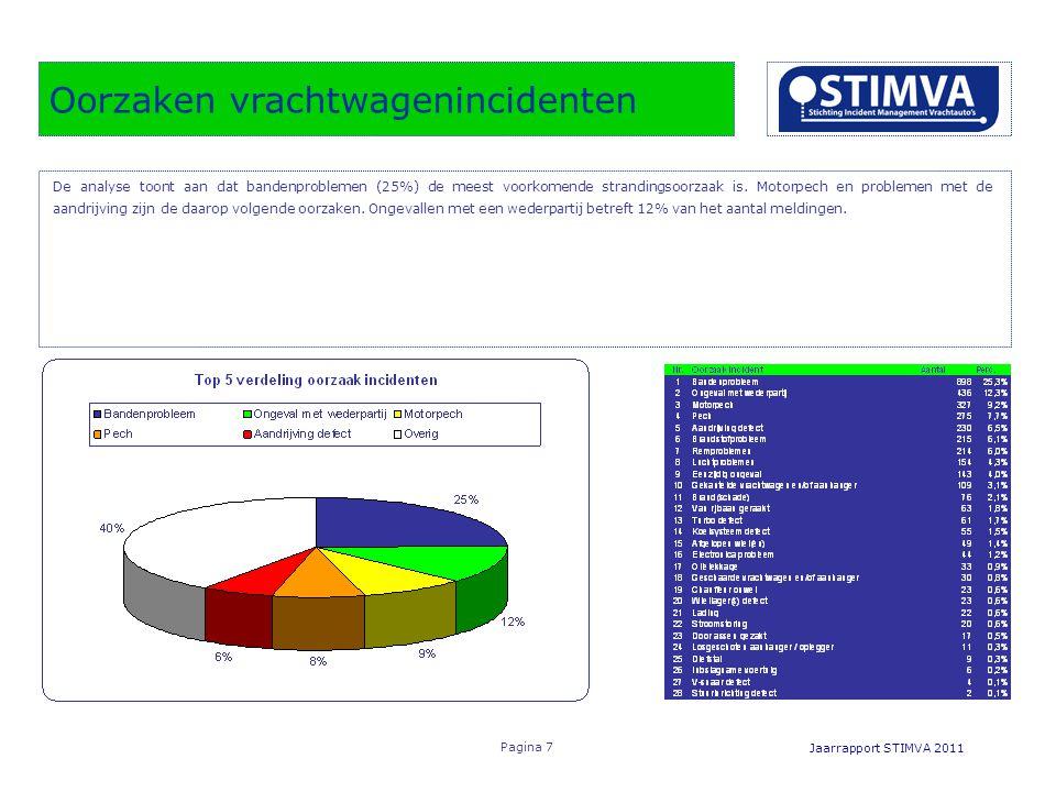 Oorzaken vrachtwagenincidenten Jaarrapport STIMVA 2011 Pagina 7 De analyse toont aan dat bandenproblemen (25%) de meest voorkomende strandingsoorzaak is.