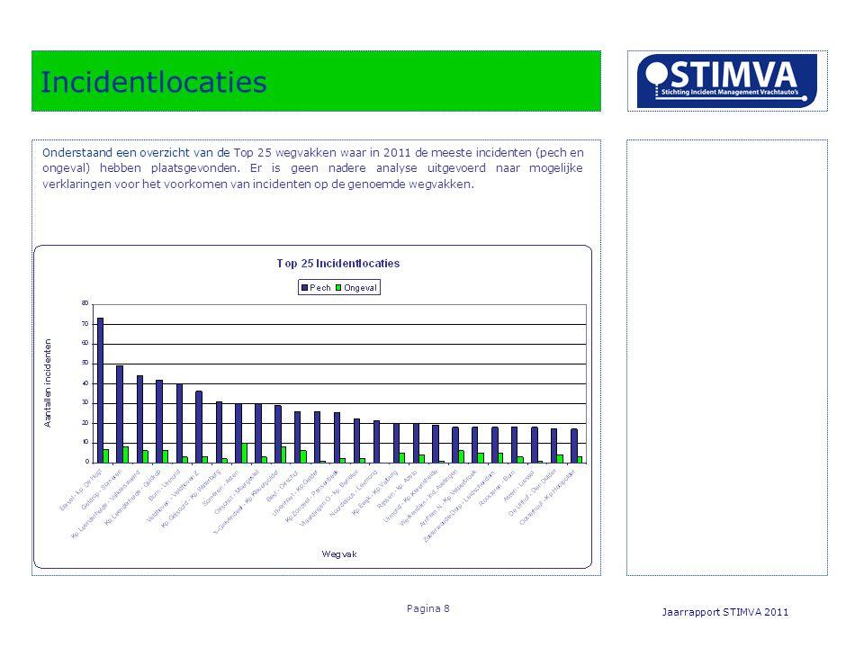 Incidentlocaties Jaarrapport STIMVA 2011 Pagina 8 Onderstaand een overzicht van de Top 25 wegvakken waar in 2011 de meeste incidenten (pech en ongeval) hebben plaatsgevonden.