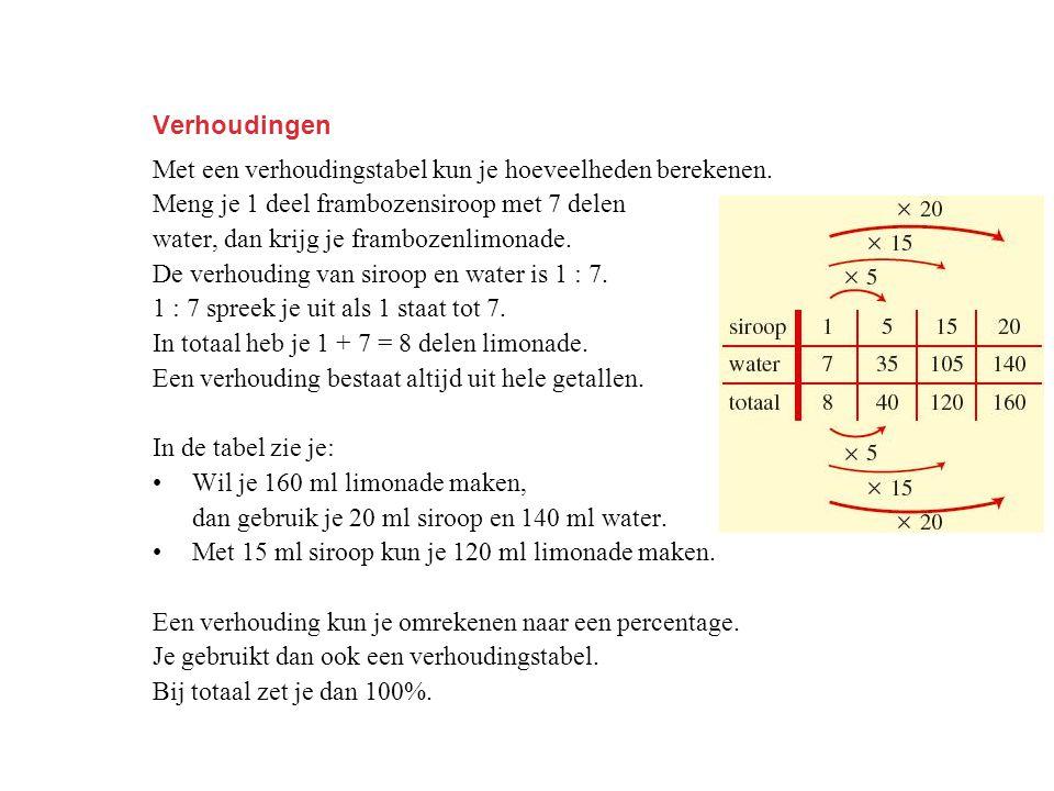 Verhoudingen Met een verhoudingstabel kun je hoeveelheden berekenen. Meng je 1 deel frambozensiroop met 7 delen water, dan krijg je frambozenlimonade.