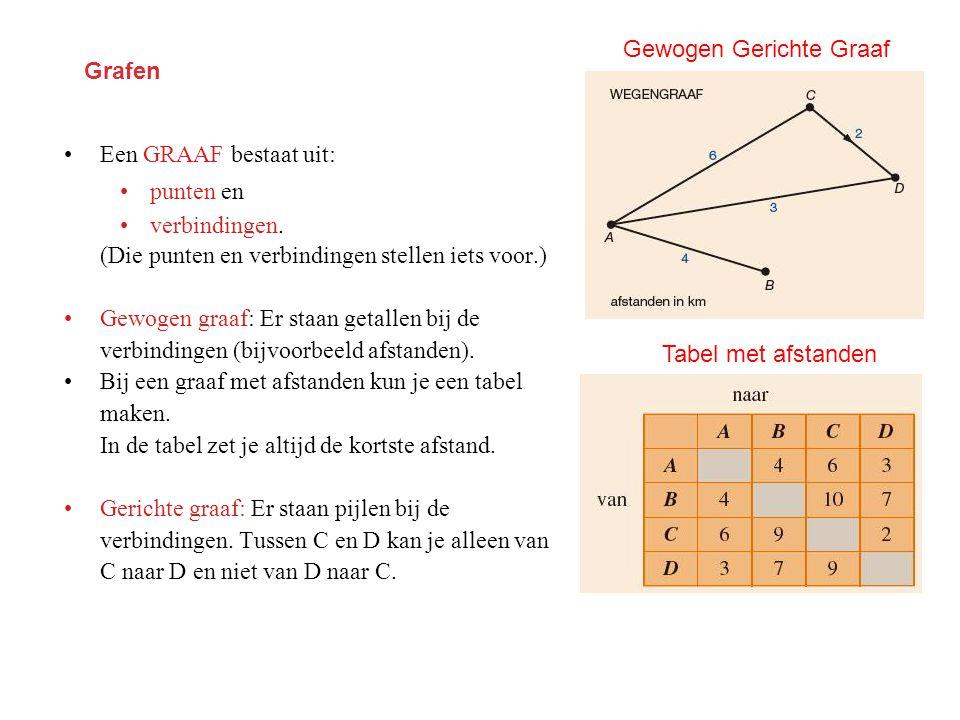 Grafen •Een GRAAF bestaat uit: •punten en •verbindingen. (Die punten en verbindingen stellen iets voor.) •Gewogen graaf: Er staan getallen bij de verb