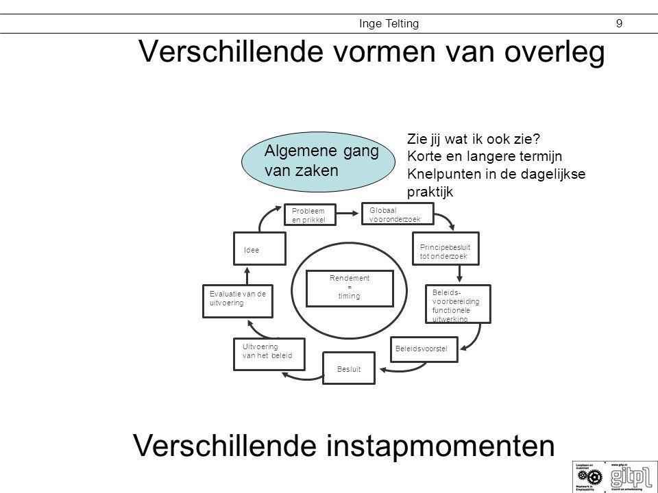 Inge Telting 9 Algemene gang van zaken Verschillende vormen van overleg Besluit Evaluatie van de uitvoering Beleids- voorbereiding functionele uitwerk