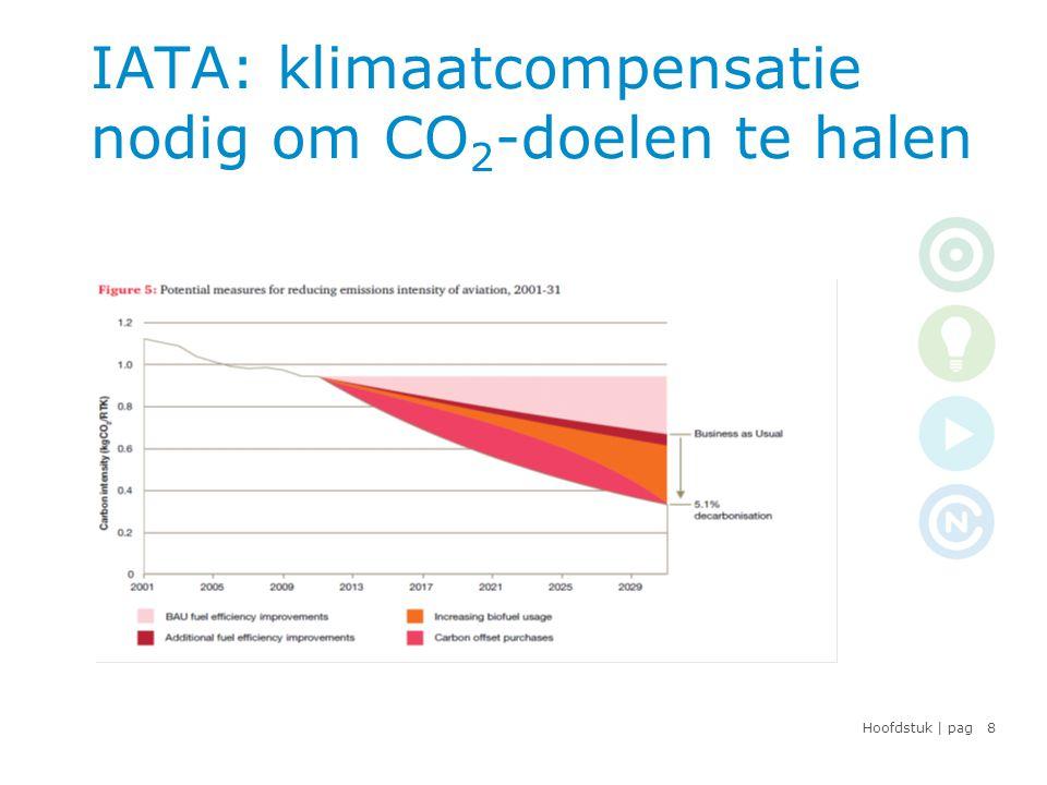 Hoofdstuk | pag Verladers verduurzamen • Bewustzijn van CO 2 bij verladende bedrijven neemt toe • Bedrijven kiezen vaker voor duurzaam inkopen (leaseauto's, wegvervoer, kantoorinrichting …) • Keuze voor duurzamere opties in luchtvracht is beperkt • Impact van duurzamere opties is eveneens beperkt: rest- uitstoot blijft hoog • Verladers willen klimaatneutraal, maar… compenseren is duur en ingewikkeld 9