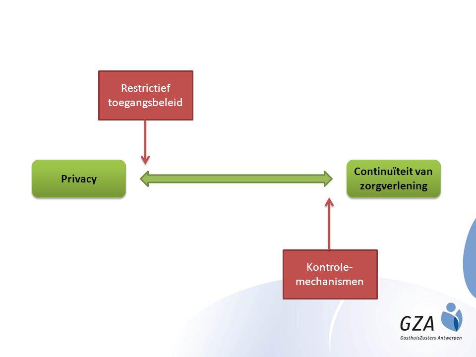 Privacy Continuïteit van zorgverlening Restrictief toegangsbeleid Kontrole- mechanismen