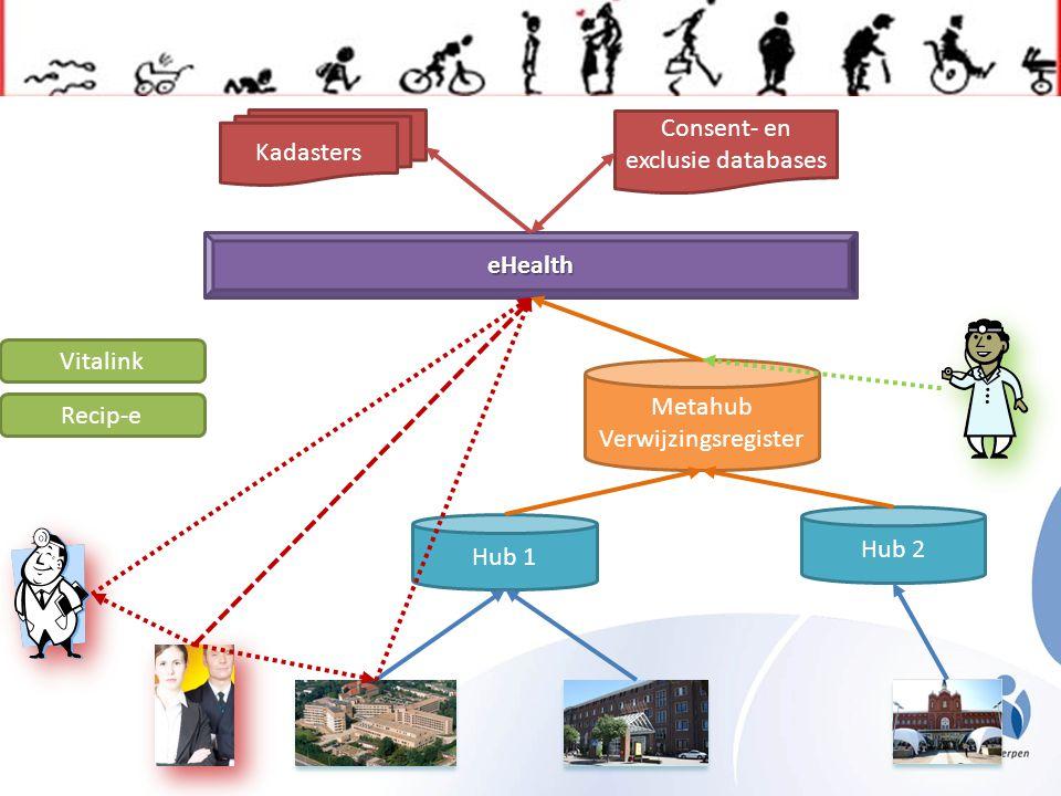 Hub 1Hub 2 Metahub Verwijzingsregister eHealth Kadasters Consent- en exclusie databases Vitalink Recip-e