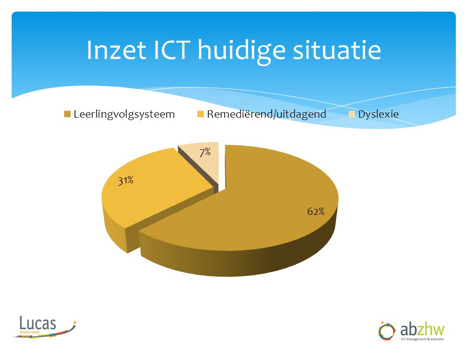 Inzet ICT huidige situatie