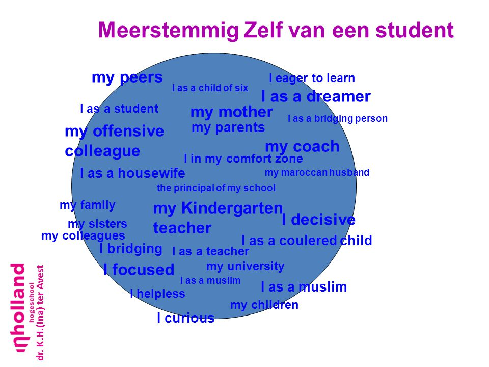 Meerstemmig Zelf van een student I focused my coach I bridging my university my family I as a dreamer I as a teacher I as a muslim my parents my peers my children I decisive I as a housewife I curious I helpless I as a coulered child my offensive colleague I eager to learn my Kindergarten teacher dr.