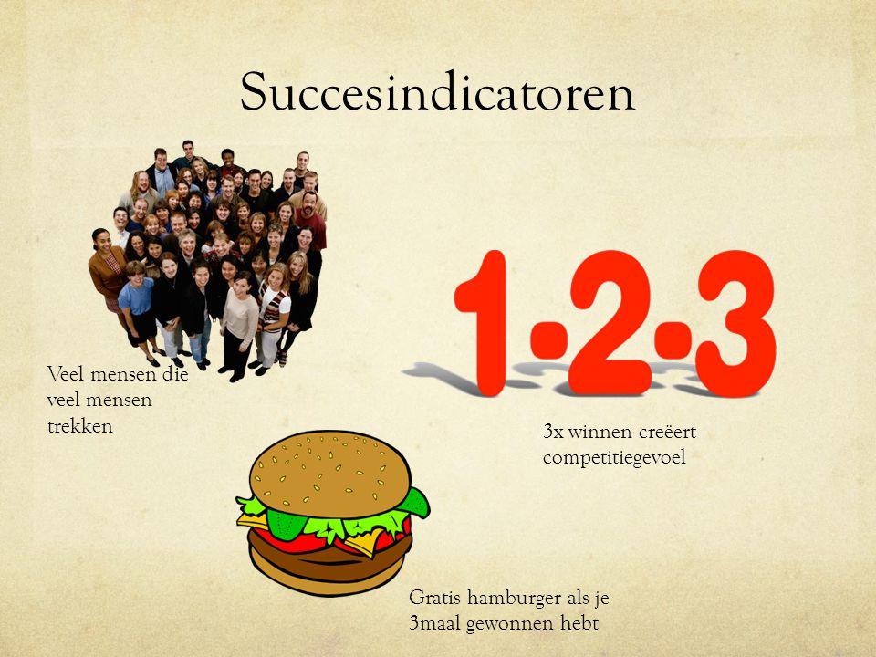 Succesindicatoren Veel mensen die veel mensen trekken 3x winnen creëert competitiegevoel Gratis hamburger als je 3maal gewonnen hebt