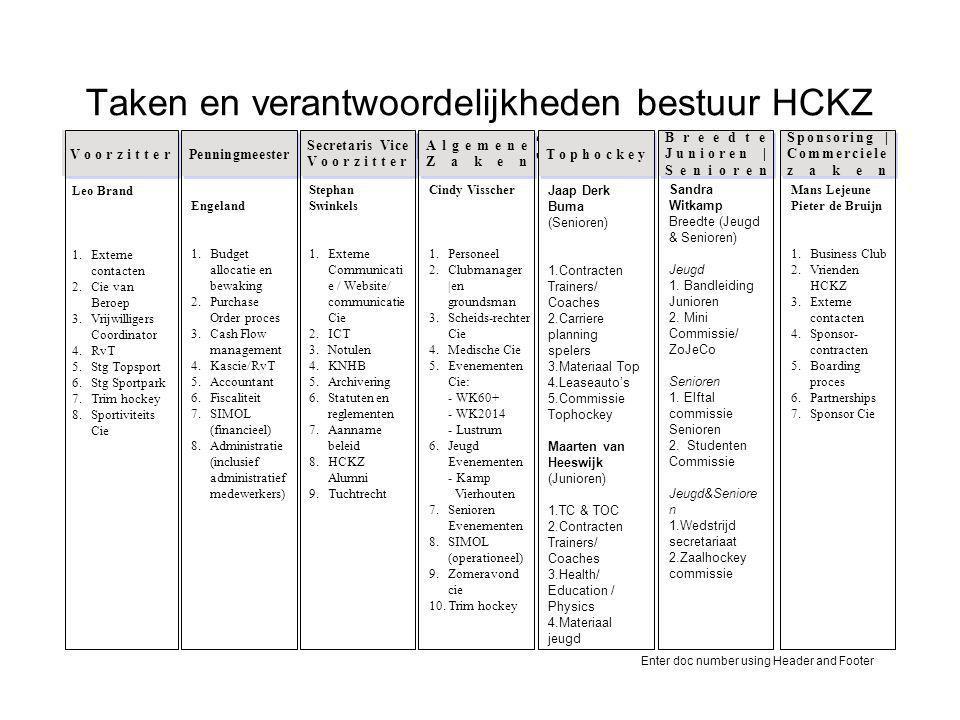 Enter doc number using Header and Footer Taken en verantwoordelijkheden bestuur HCKZ Juli 2013 •…•… Voorzitter •…•… Penningmeester •…•… Secretaris Vic