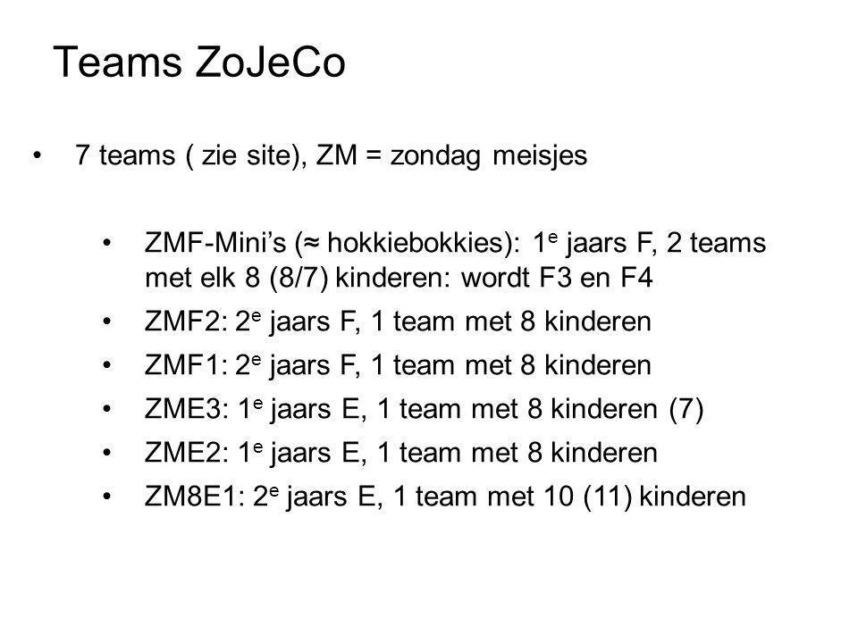 Teams ZoJeCo •7 teams ( zie site), ZM = zondag meisjes •ZMF-Mini's (≈ hokkiebokkies): 1 e jaars F, 2 teams met elk 8 (8/7) kinderen: wordt F3 en F4 •ZMF2: 2 e jaars F, 1 team met 8 kinderen •ZMF1: 2 e jaars F, 1 team met 8 kinderen •ZME3: 1 e jaars E, 1 team met 8 kinderen (7) •ZME2: 1 e jaars E, 1 team met 8 kinderen •ZM8E1: 2 e jaars E, 1 team met 10 (11) kinderen