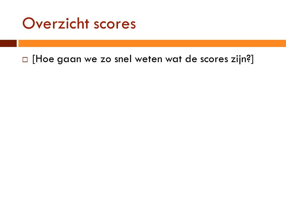 Overzicht scores  [Hoe gaan we zo snel weten wat de scores zijn?]